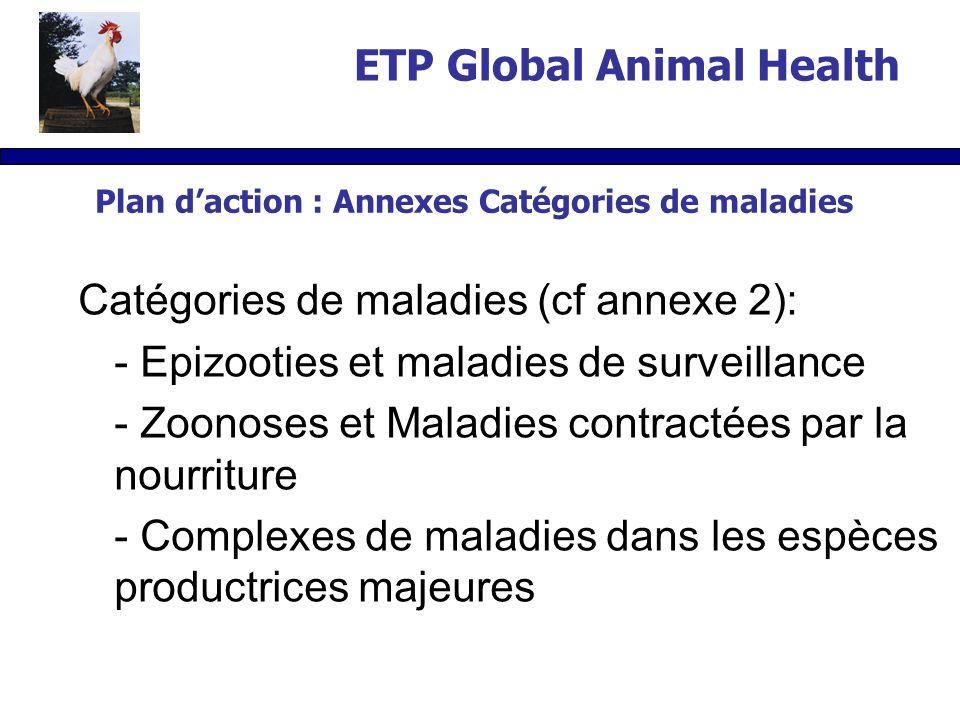 Plan daction : Annexes Catégories de maladies Catégories de maladies (cf annexe 2): - Epizooties et maladies de surveillance - Zoonoses et Maladies contractées par la nourriture - Complexes de maladies dans les espèces productrices majeures ETP Global Animal Health