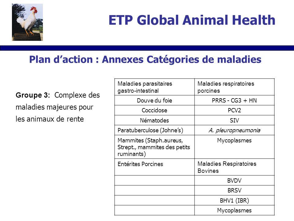 Groupe 3: Complexe des maladies majeures pour les animaux de rente Maladies parasitaires gastro-intestinal Maladies respiratoires porcines Douve du foiePRRS - CG3 + HN CoccidosePCV2 NématodesSIV Paratuberculose (Johnes)A.