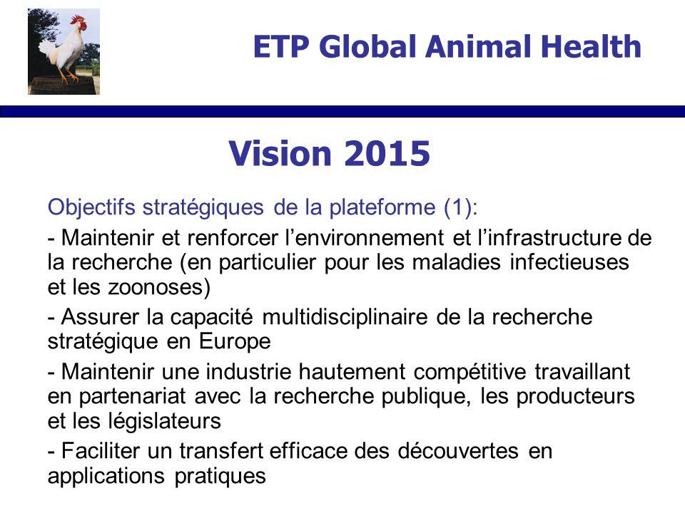 Objectifs stratégiques de la plateforme (1): - Maintenir et renforcer lenvironnement et linfrastructure de la recherche (en particulier pour les maladies infectieuses et les zoonoses) - Assurer la capacité multidisciplinaire de la recherche stratégique en Europe - Maintenir une industrie hautement compétitive travaillant en partenariat avec la recherche publique, les producteurs et les législateurs - Faciliter un transfert efficace des découvertes en applications pratiques ETP Global Animal Health Vision 2015