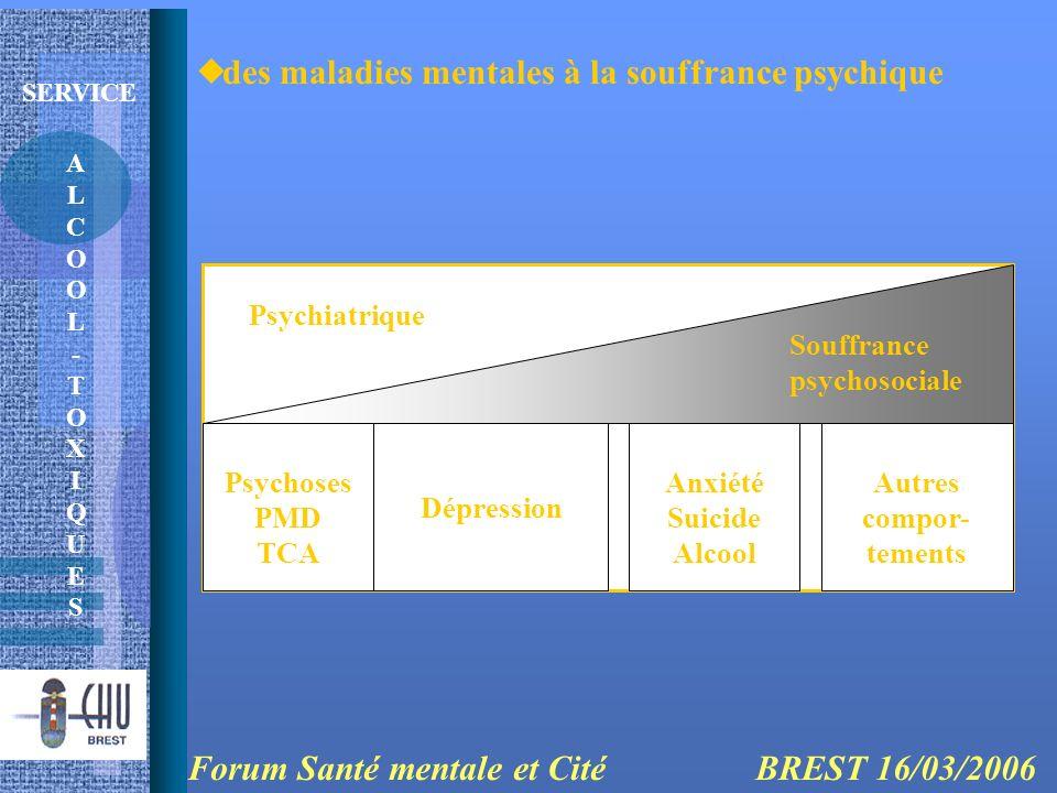 ALCOOL-TOXIQUESALCOOL-TOXIQUES SERVICE des maladies mentales à la souffrance psychique Forum Santé mentale et Cité BREST 16/03/2006 Psychoses PMD TCA