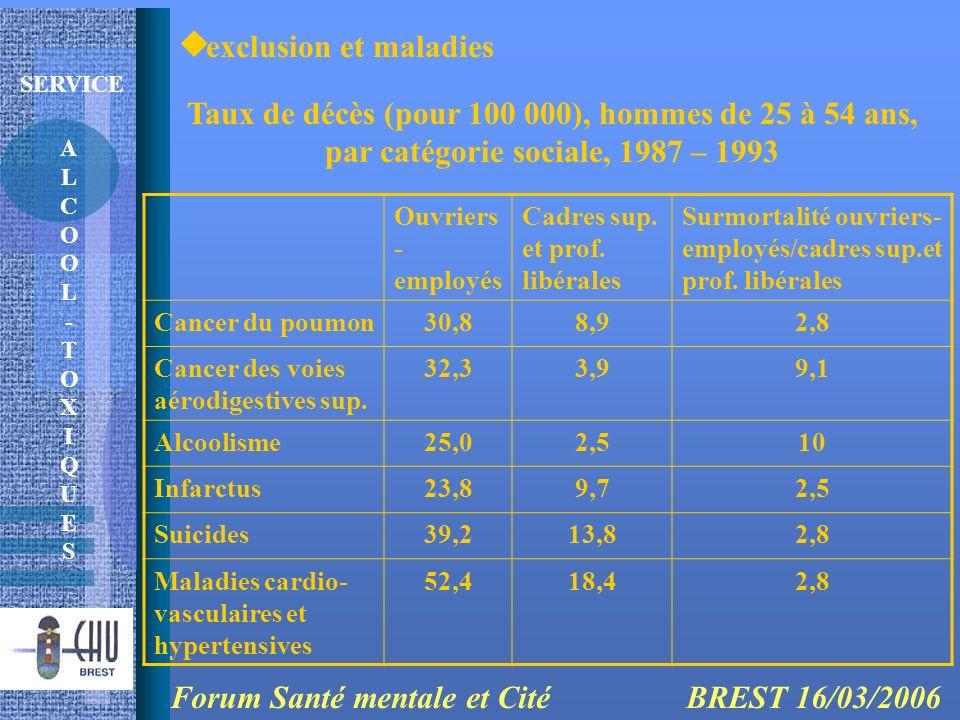 ALCOOL-TOXIQUESALCOOL-TOXIQUES SERVICE exclusion et maladies Forum Santé mentale et Cité BREST 16/03/2006 Taux de décès (pour 100 000), hommes de 25 à