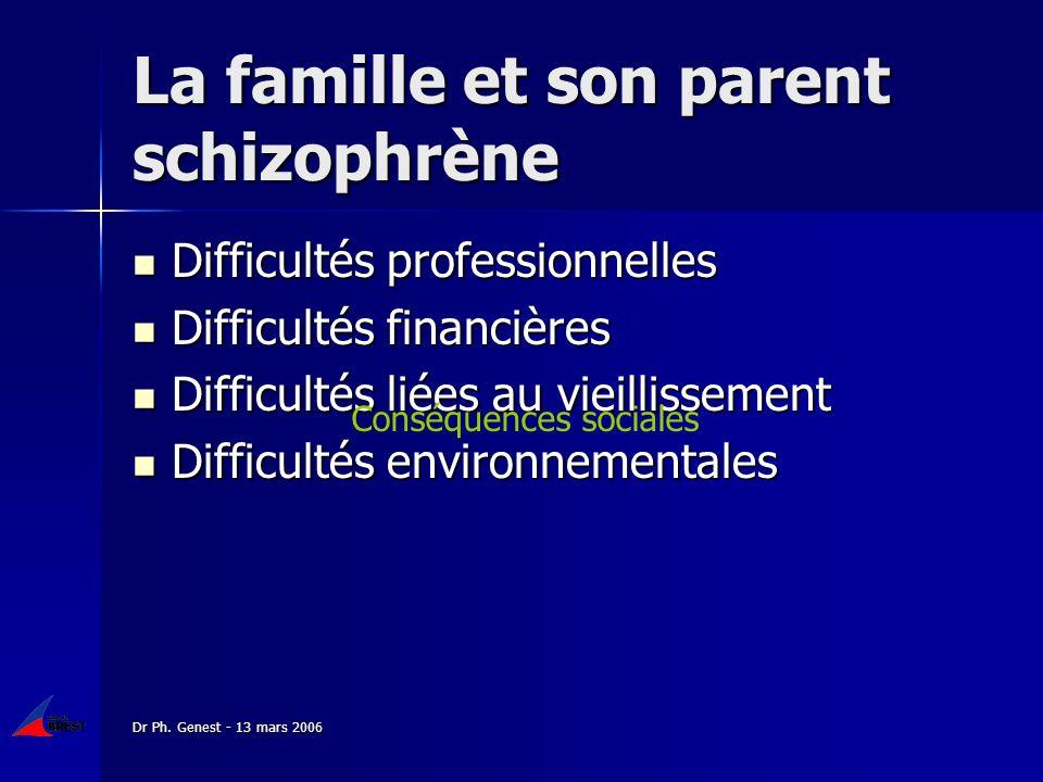 Dr Ph. Genest - 13 mars 2006 La famille et son parent schizophrène Difficultés professionnelles Difficultés professionnelles Difficultés financières D