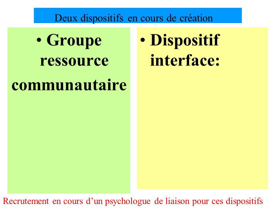 Deux dispositifs en cours de création Groupe ressource communautaire Dispositif interface: Recrutement en cours dun psychologue de liaison pour ces di