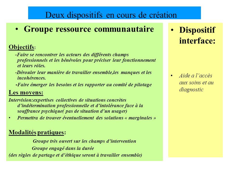 Deux dispositifs en cours de création Groupe ressource communautaire Objectifs : -Faire se rencontrer les acteurs des différents champs professionnels