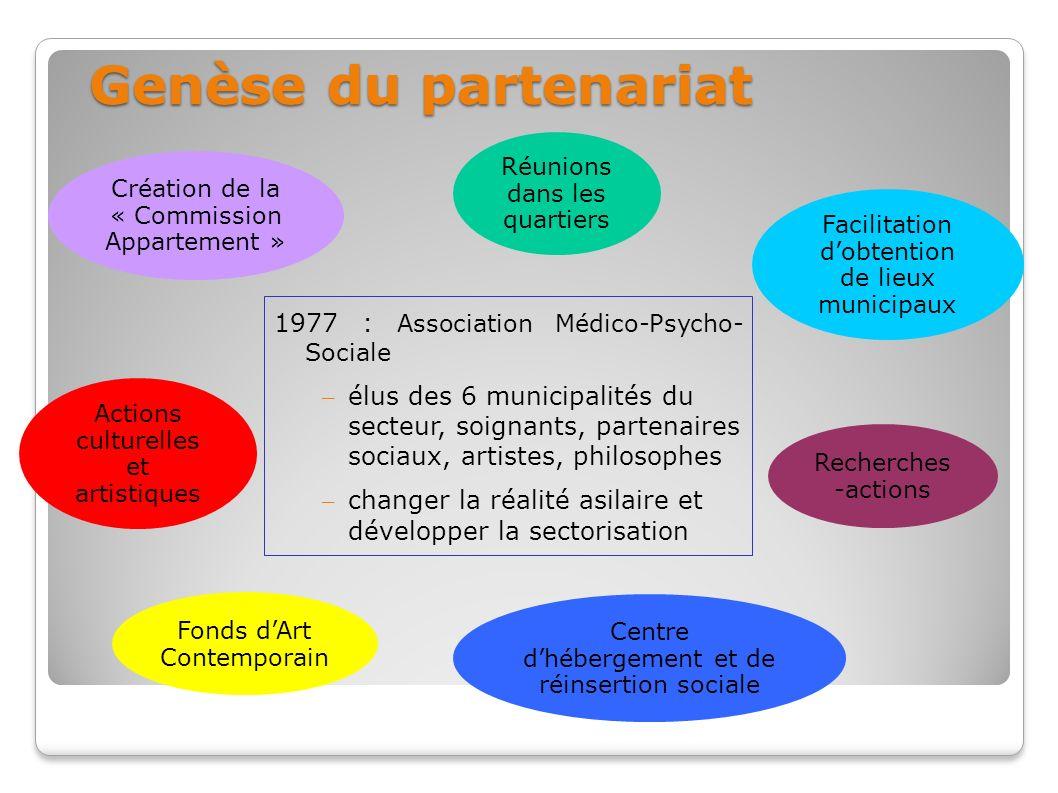 Genèse du partenariat 1977 : Association Médico-Psycho- Sociale – élus des 6 municipalités du secteur, soignants, partenaires sociaux, artistes, philo