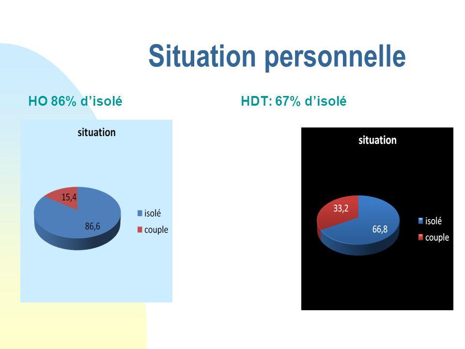 Situation personnelle HO 86% disoléHDT: 67% disolé