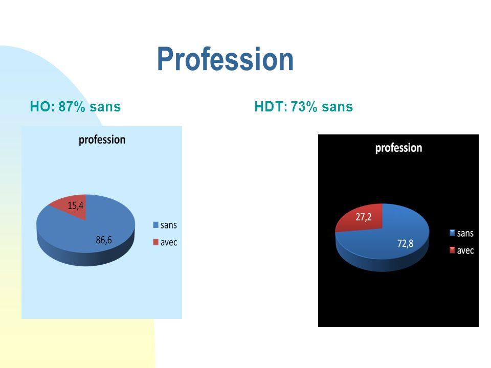 Profession HO: 87% sansHDT: 73% sans