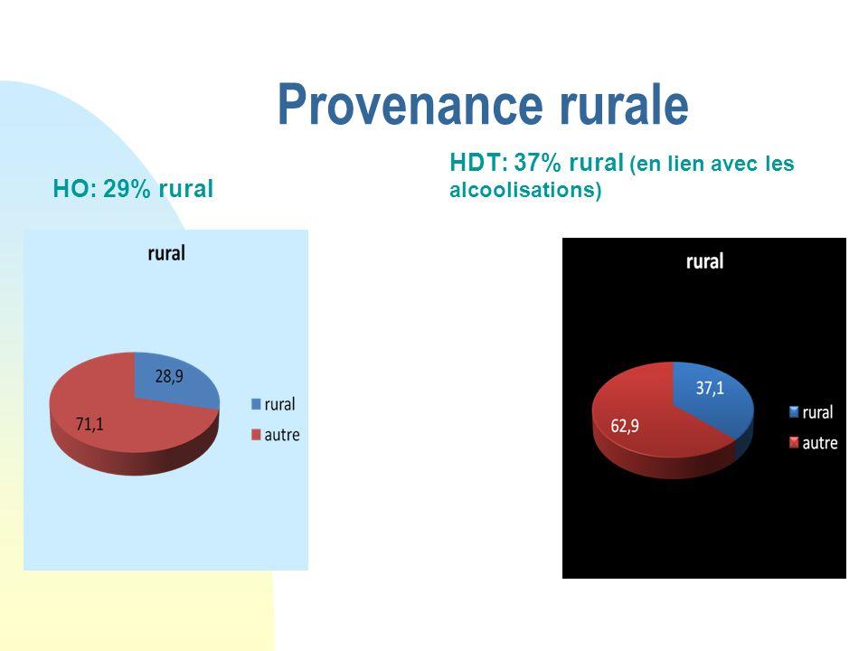 Provenance rurale HO: 29% rural HDT: 37% rural (en lien avec les alcoolisations)