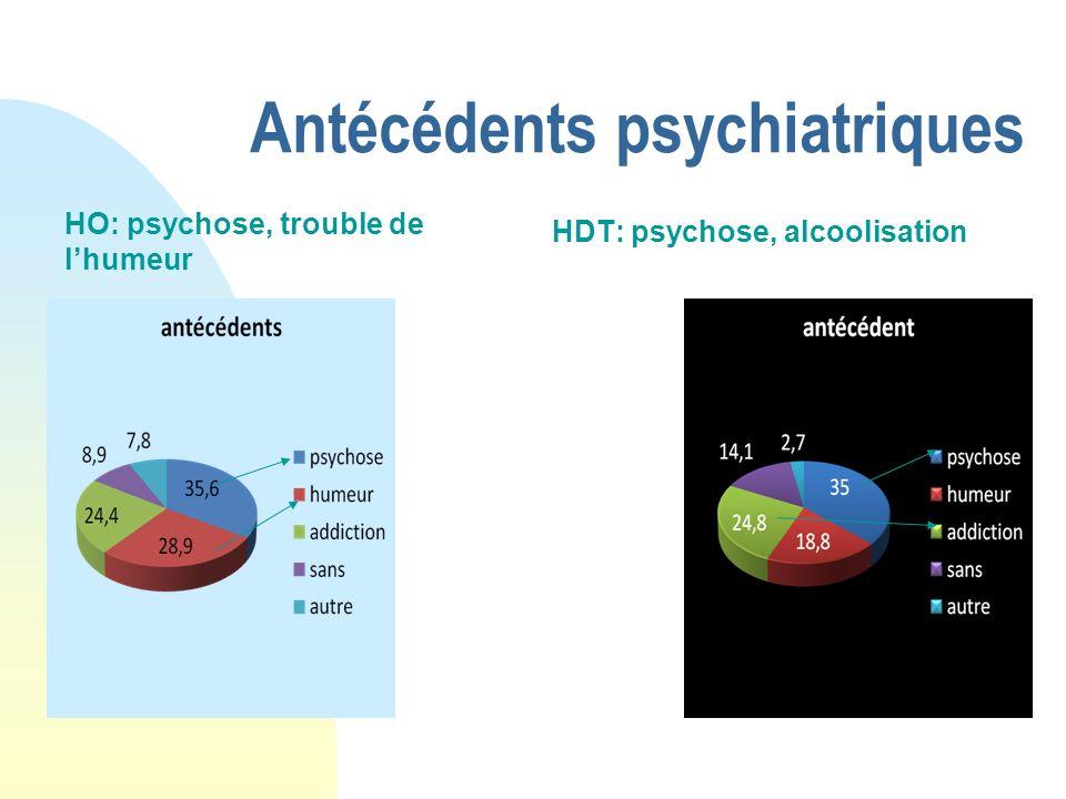 Antécédents psychiatriques HO: psychose, trouble de lhumeur HDT: psychose, alcoolisation