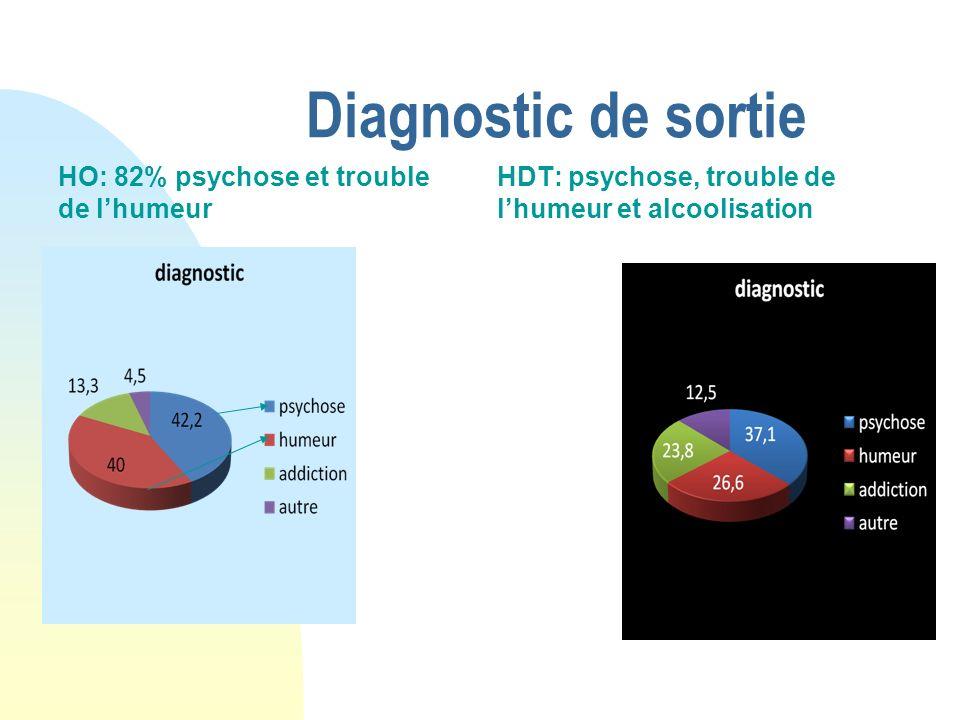 Diagnostic de sortie HO: 82% psychose et trouble de lhumeur HDT: psychose, trouble de lhumeur et alcoolisation
