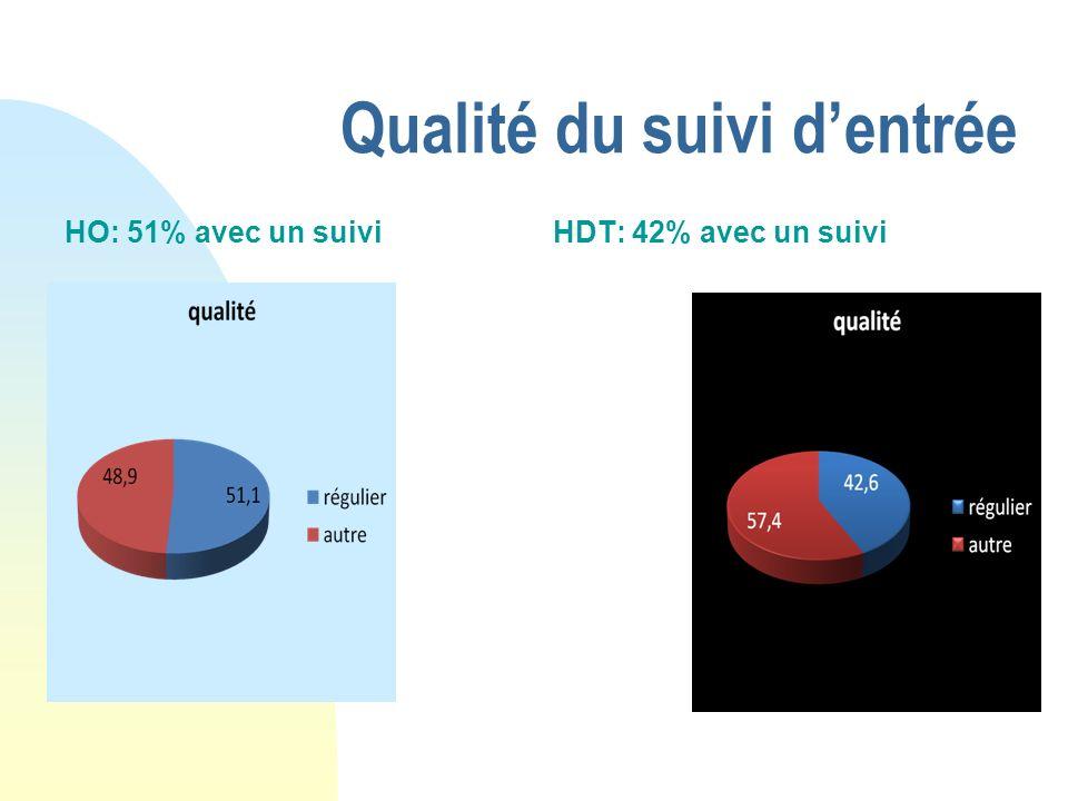 Qualité du suivi dentrée HO: 51% avec un suiviHDT: 42% avec un suivi
