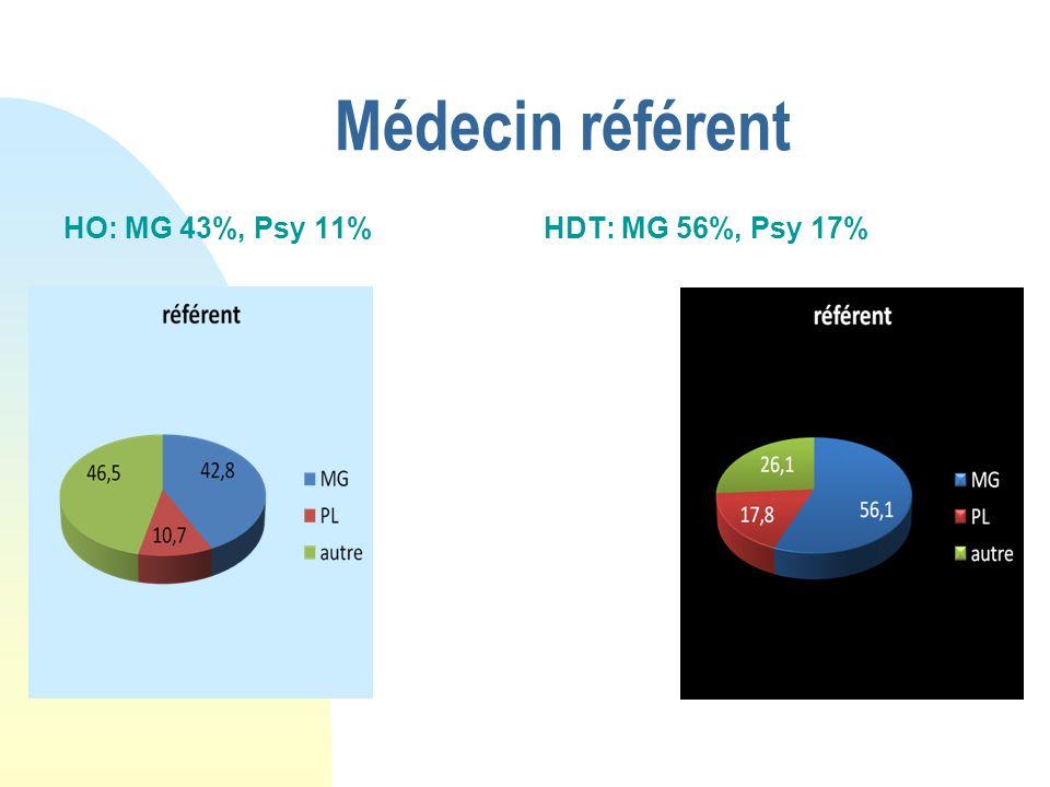 Médecin référent HO: MG 43%, Psy 11%HDT: MG 56%, Psy 17%