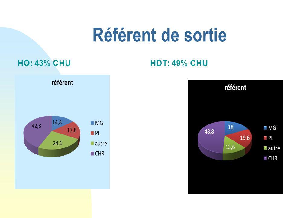 Référent de sortie HO: 43% CHUHDT: 49% CHU