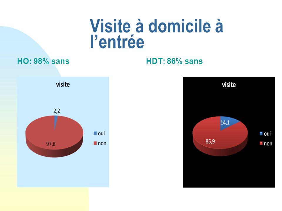 Visite à domicile à lentrée HO: 98% sansHDT: 86% sans