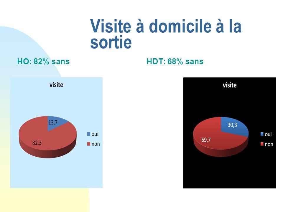 Visite à domicile à la sortie HO: 82% sansHDT: 68% sans