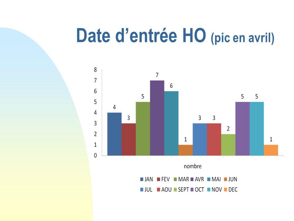 Date dentrée HO (pic en avril)