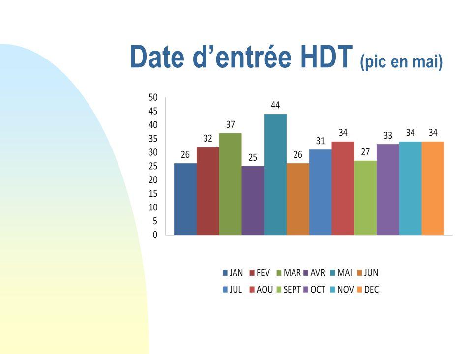 Date dentrée HDT (pic en mai)