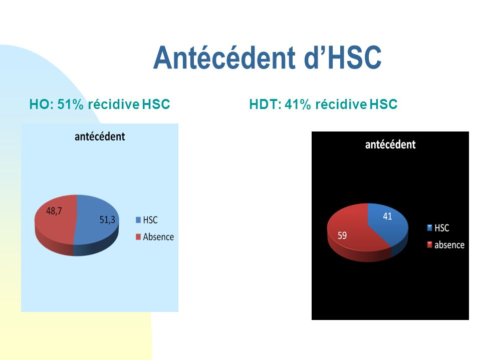 Antécédent dHSC HO: 51% récidive HSCHDT: 41% récidive HSC