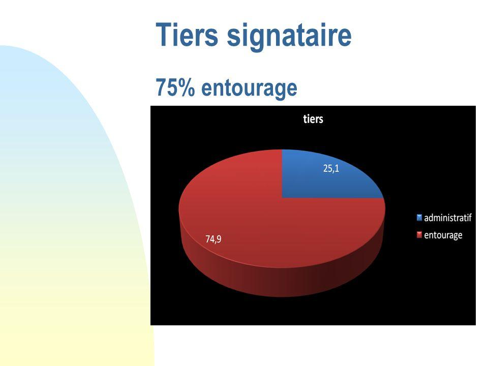 Tiers signataire 75% entourage