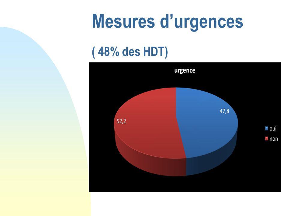 Mesures durgences ( 48% des HDT)