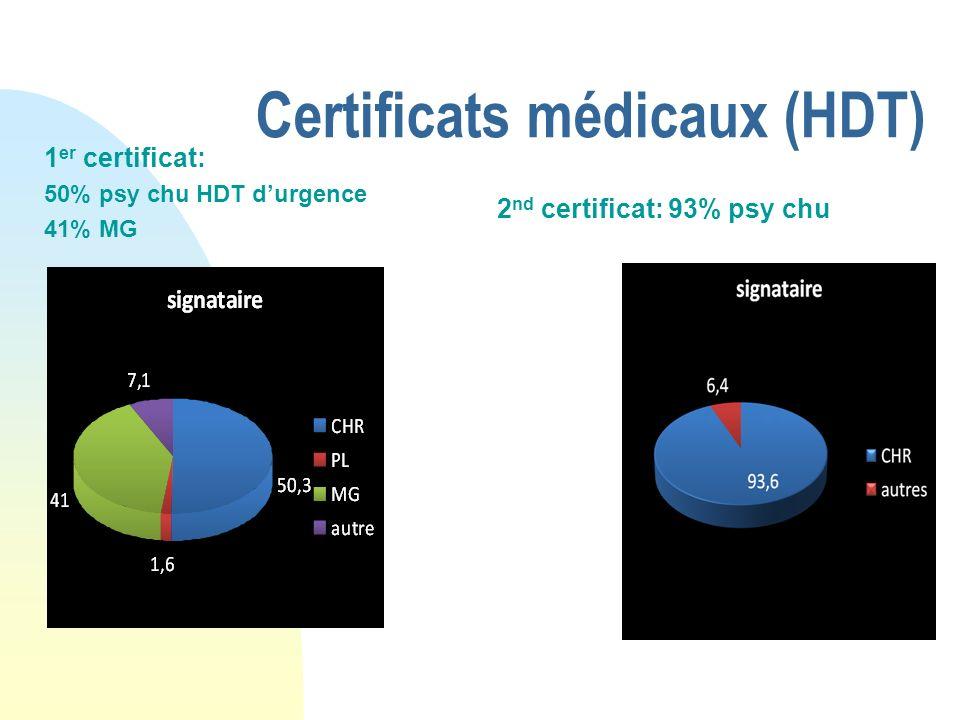 Certificats médicaux (HDT) 1 er certificat: 50% psy chu HDT durgence 41% MG 2 nd certificat: 93% psy chu