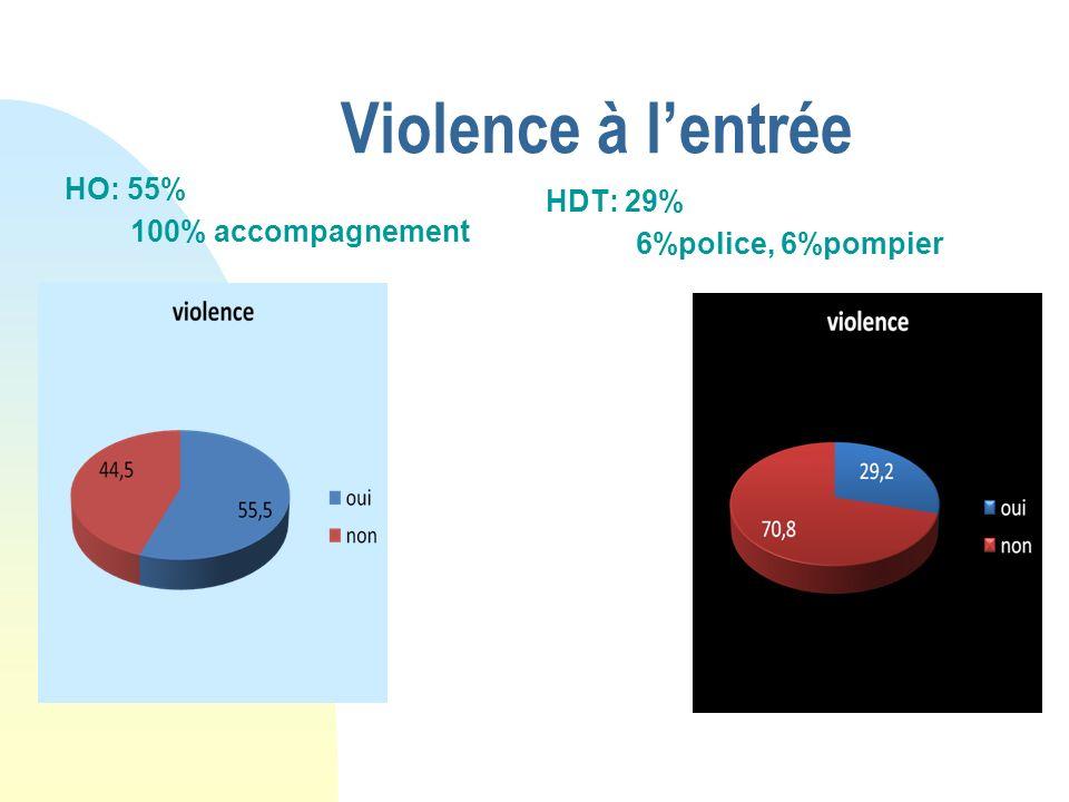 Violence à lentrée HO: 55% 100% accompagnement HDT: 29% 6%police, 6%pompier