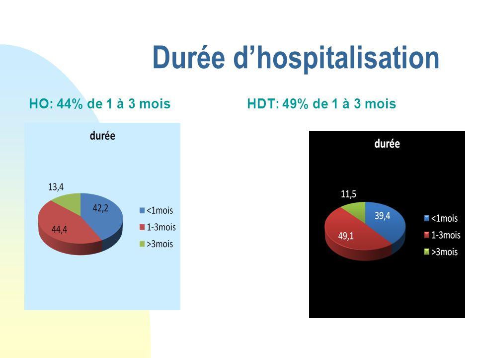Durée dhospitalisation HO: 44% de 1 à 3 moisHDT: 49% de 1 à 3 mois
