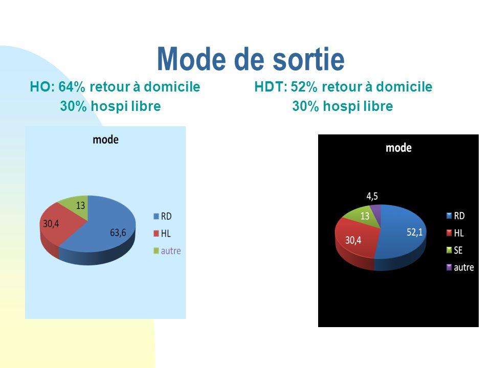 Mode de sortie HO: 64% retour à domicile 30% hospi libre HDT: 52% retour à domicile 30% hospi libre