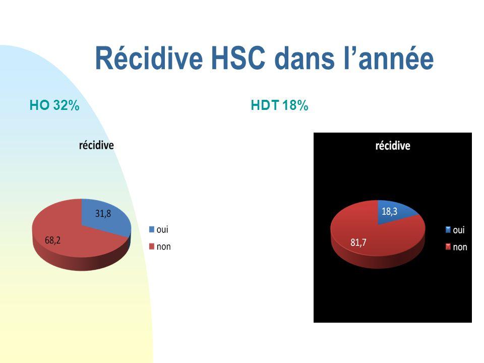 Récidive HSC dans lannée HO 32%HDT 18%