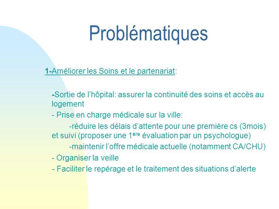 Problématiques 1-Améliorer les Soins et le partenariat: -Sortie de lhôpital: assurer la continuité des soins et accès au logement - Prise en charge mé