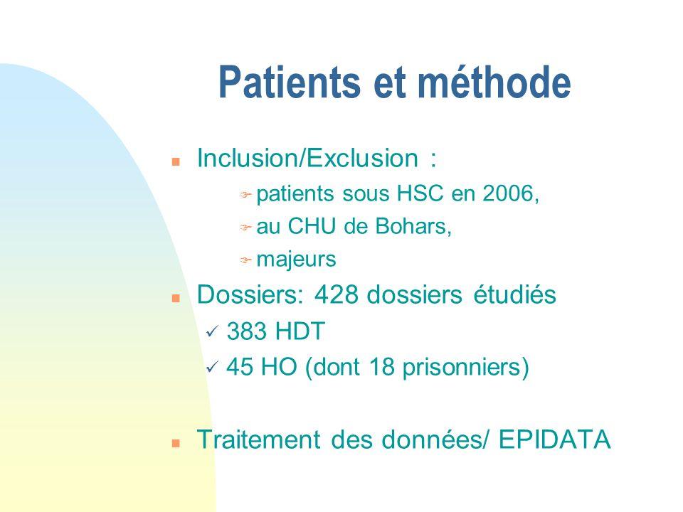 Patients et méthode n Inclusion/Exclusion : F patients sous HSC en 2006, F au CHU de Bohars, F majeurs n Dossiers: 428 dossiers étudiés 383 HDT 45 HO