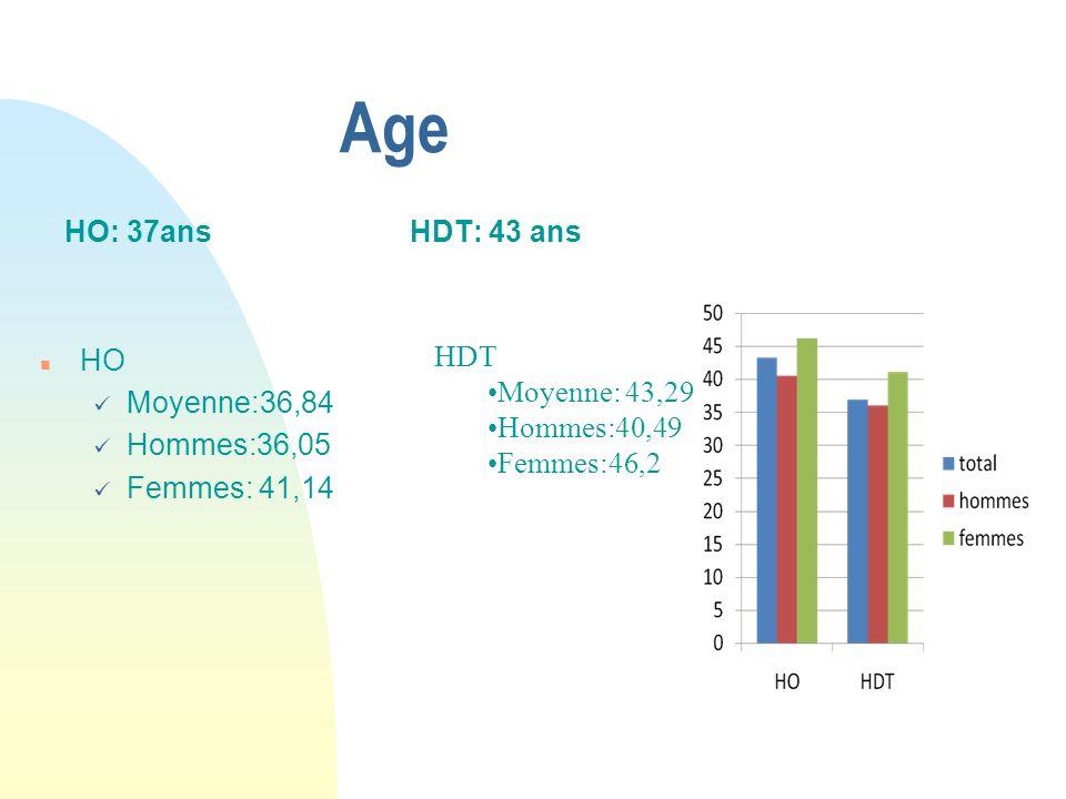 Age HO: 37ans n HO Moyenne:36,84 Hommes:36,05 Femmes: 41,14 HDT: 43 ans HDT Moyenne: 43,29 Hommes:40,49 Femmes:46,2