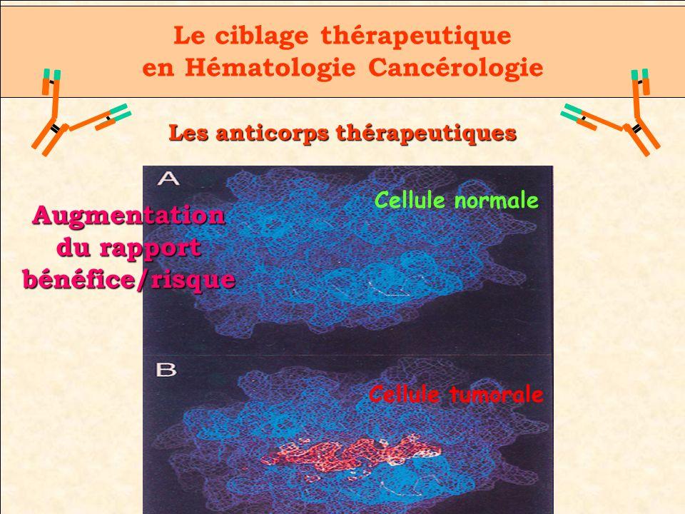 Le ciblage thérapeutique en Hématologie Cancérologie Les anticorps thérapeutiques Augmentation du rapport bénéfice/risque Cellule normale Cellule tumo