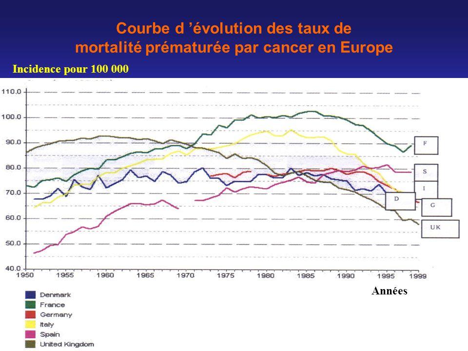 Courbe d évolution des taux de mortalité prématurée par cancer en Europe Années Incidence pour 100 000