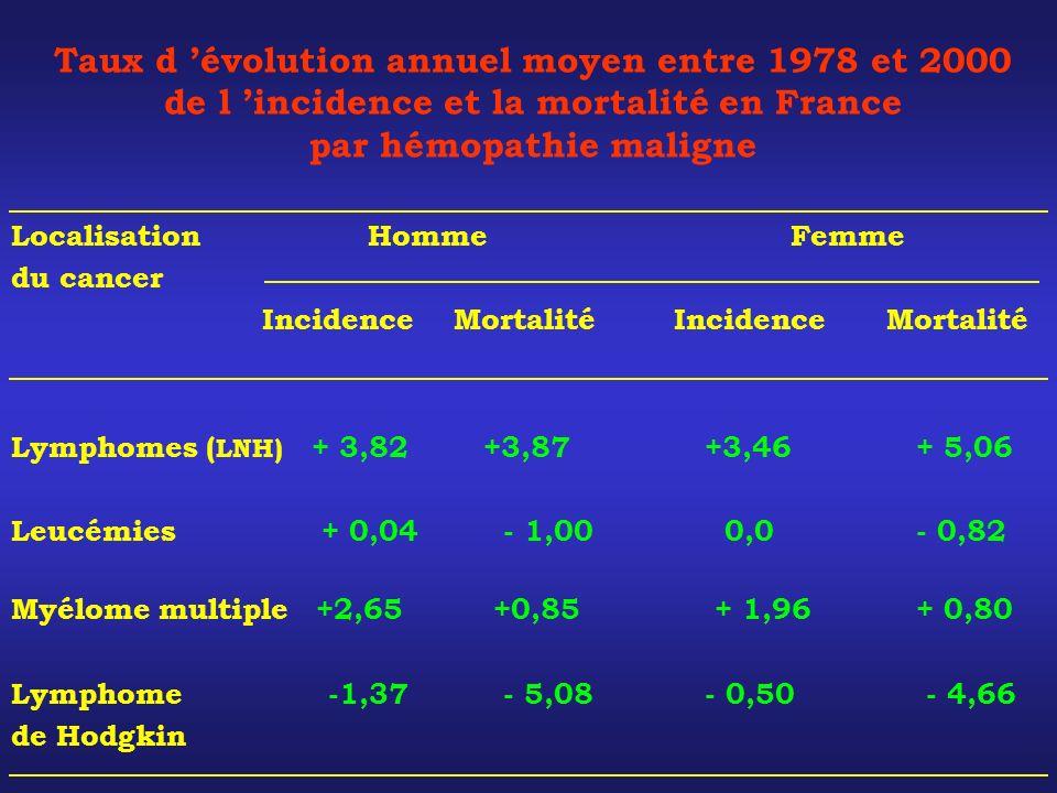 Localisation Homme Femme du cancer Incidence Mortalité Incidence Mortalité Lymphomes ( LNH) + 3,82 +3,87 +3,46 + 5,06 Leucémies + 0,04 - 1,00 0,0 - 0,