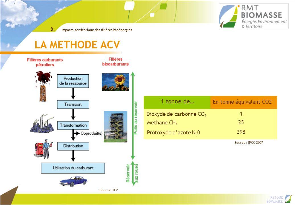 RETOUR SOMMAIRE ©INRA LA METHODE ACV Importance du raisonnement global Pour les biocarburants, les critères systématiquement renseignés sont : les émissions de gaz à effet de serre lefficacité énergétique par rapport aux carburants dorigine fossile 8.