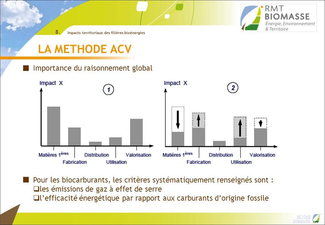 RETOUR SOMMAIRE ©INRA LA METHODE ACV Importance du raisonnement global Pour les biocarburants, les critères systématiquement renseignés sont : les émi