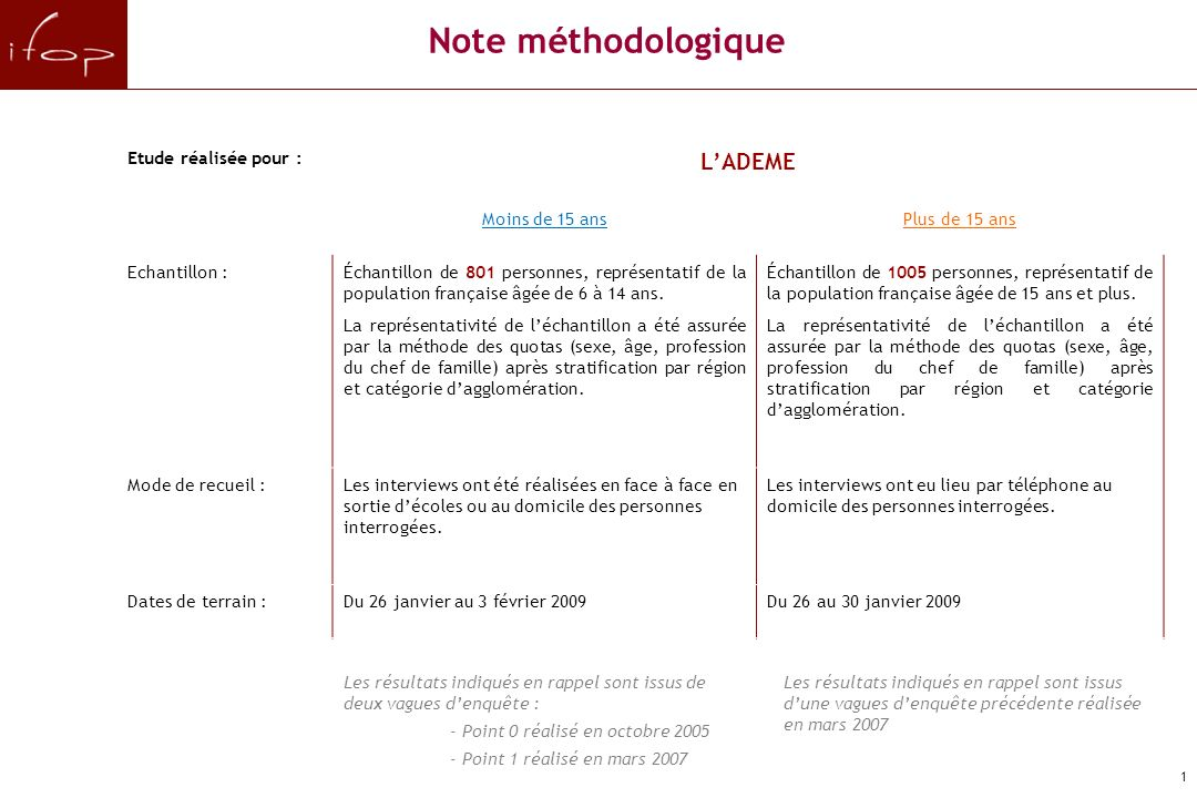 La sensibilité des Français à la prévention des déchets Juin 2009 pour
