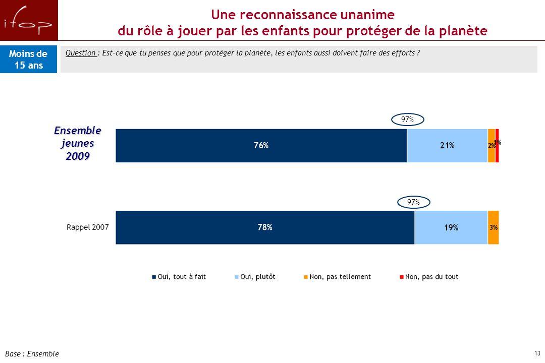 12 Attitudes et comportements éco- citoyens des jeunes Français de moins de15 ans D