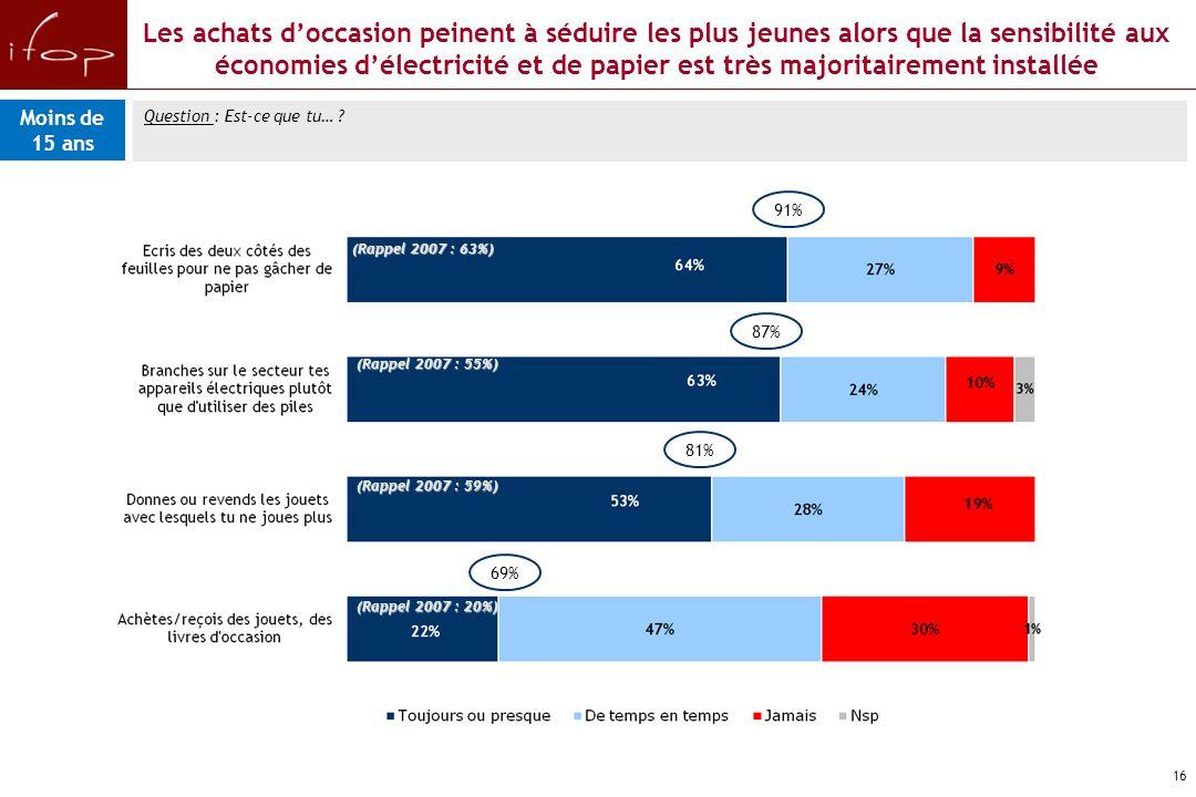 15 Question : Est-ce que tu utilises… Pour autant, des produits éco-citoyens inégalement utilisés par les enfants Base : connaisseur du produit (Rappel 2007 : 51%) (Rappel 2007 : 33%) (Rappel 2007 : 27%) (Rappel 2007 : 18%) 65% 62% 52% 58% Moins de 15 ans