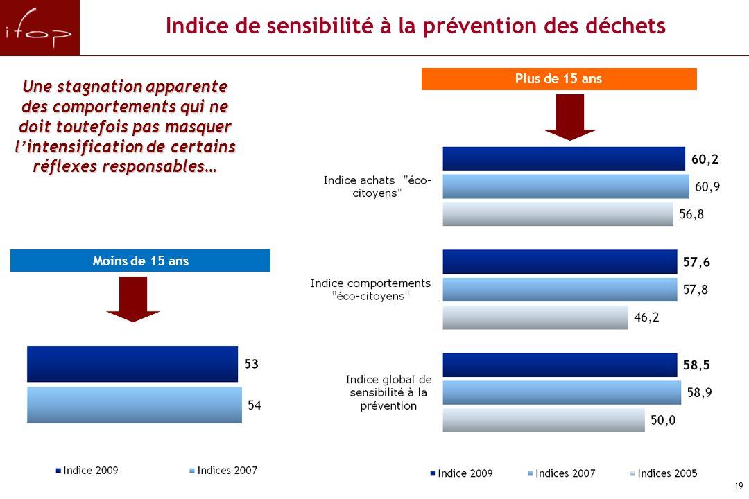 18 Les indices de sensibilité à la prévention des déchets F