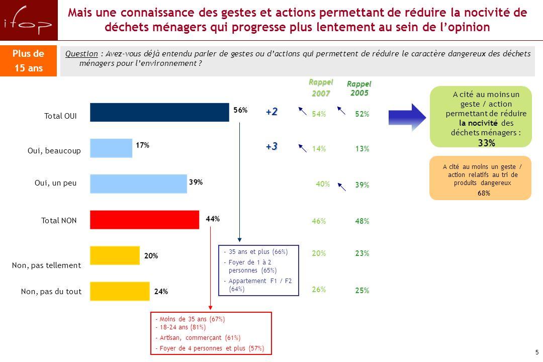 Une visibilité plus élevée de ces gestes et actions auprès des Français de 15 ans et plus et qui continue de progresser Rappel 2005 52% 13% 39% 48% 23% 25% Plus de 15 ans Question : Avez-vous déjà entendu parler de gestes ou dactions qui permettent de réduire la quantité de déchets .
