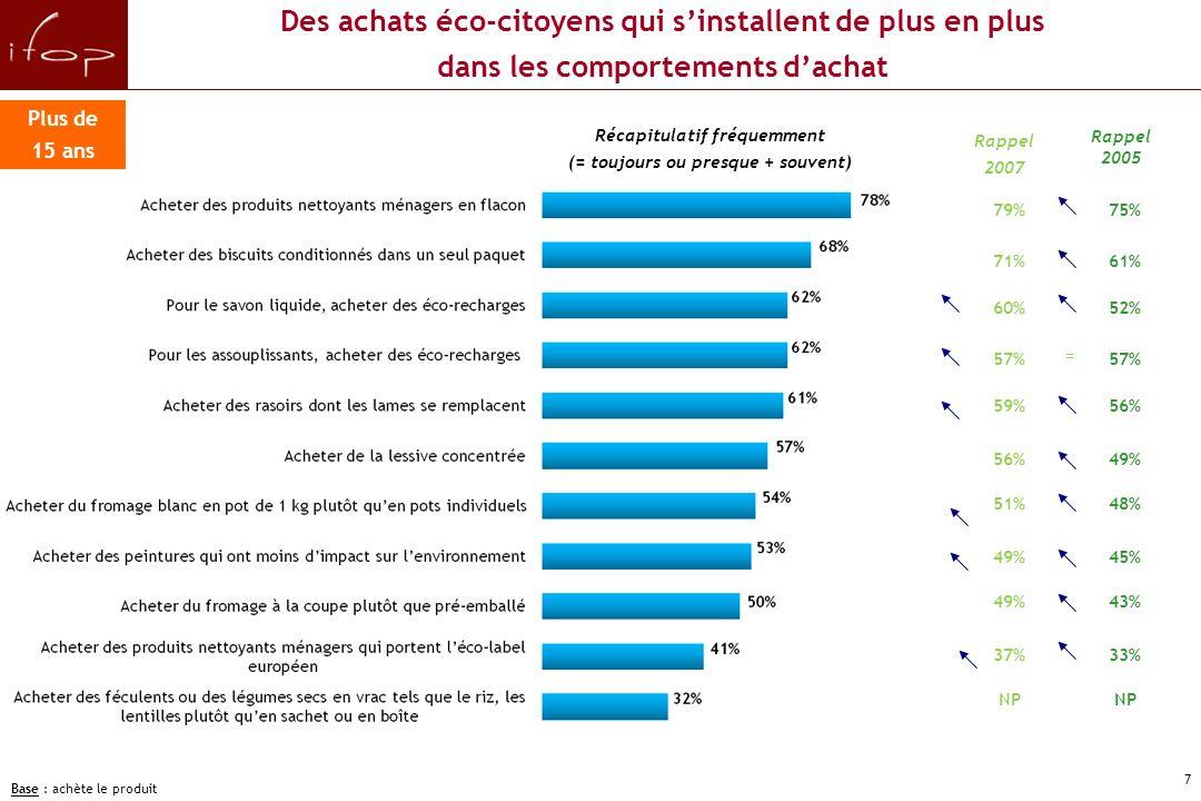 6 Les achats et comportements éco- citoyens des Français âgés de 15 ans et plus B