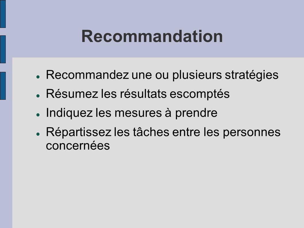 Recommandation Recommandez une ou plusieurs stratégies Résumez les résultats escomptés Indiquez les mesures à prendre Répartissez les tâches entre les personnes concernées
