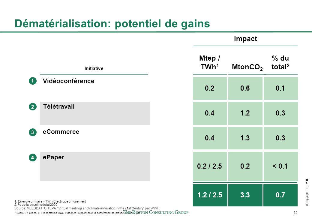 12 133660-74-Green IT-Présentation BCG-Planches support pour la conférence de presse-14Jan09.ppt © Copyright BCG 2009 Vidéoconférence Télétravail eCommerce ePaper Initiative Impact 1.2 / 2.53.3 1 2 3 Dématérialisation: potentiel de gains % du total 2 0.7 0.1 < 0.1 0.3 4 MtonCO 2 0.6 0.2 1.3 1.2 Mtep / TWh 1 0.2 0.2 / 2.5 0.4 0.3 1.