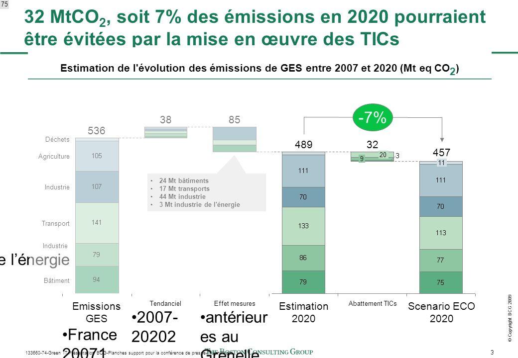 3 133660-74-Green IT-Présentation BCG-Planches support pour la conférence de presse-14Jan09.ppt © Copyright BCG 2009 536 Emissions GES France 20071 38 Tendanciel 2007- 20202 85 Effet mesures antérieur es au Grenelle 489 Estimation 2020 20 9 32 Abattement TICs 11 457 Scenario ECO 2020 Déchets Agriculture Industrie Transport Industrie de lénergie Bâtiment -7% 32 MtCO 2, soit 7% des émissions en 2020 pourraient être évitées par la mise en œuvre des TICs Estimation de l évolution des émissions de GES entre 2007 et 2020 (Mt eq CO 2 ) 24 Mt bâtiments 17 Mt transports 44 Mt industrie 3 Mt industrie de l énergie 75