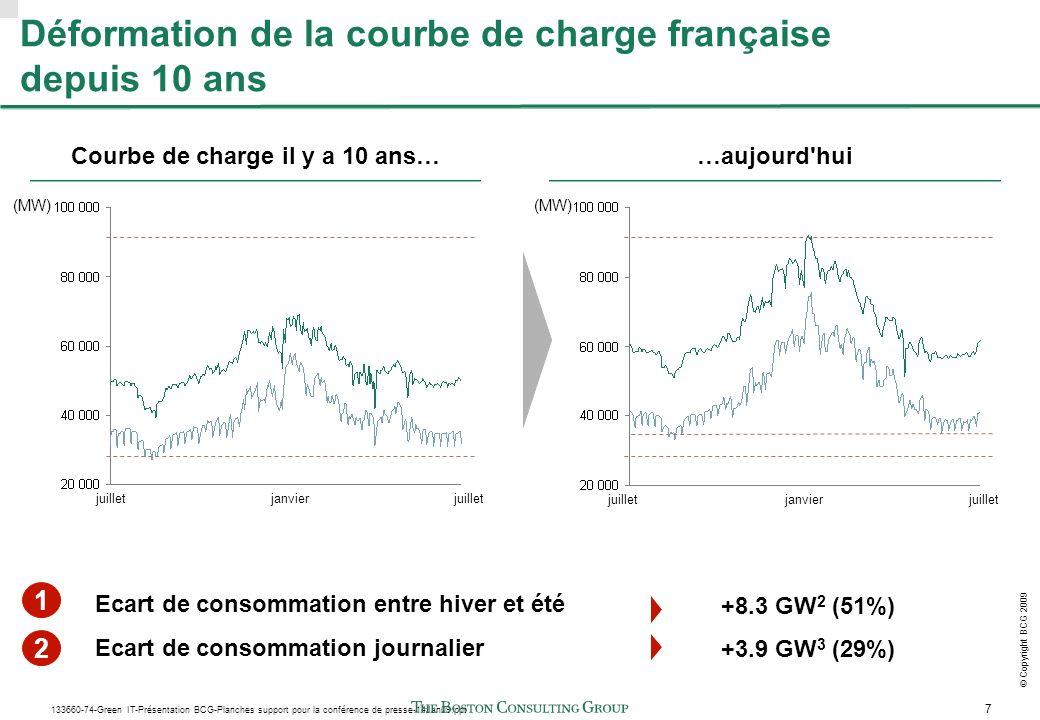 7 133660-74-Green IT-Présentation BCG-Planches support pour la conférence de presse-14Jan09.ppt © Copyright BCG 2009 Déformation de la courbe de charge française depuis 10 ans Courbe de charge il y a 10 ans… Ecart de consommation entre hiver et été Ecart de consommation journalier 1 2 +8.3 GW 2 (51%) +3.9 GW 3 (29%) …aujourd hui juilletjanvierjuillet janvierjuillet (MW)