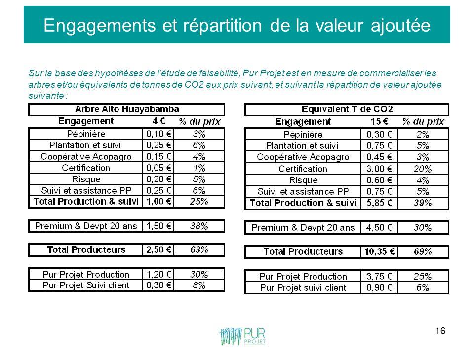 16 Engagements et répartition de la valeur ajoutée Sur la base des hypothèses de létude de faisabilité, Pur Projet est en mesure de commercialiser les