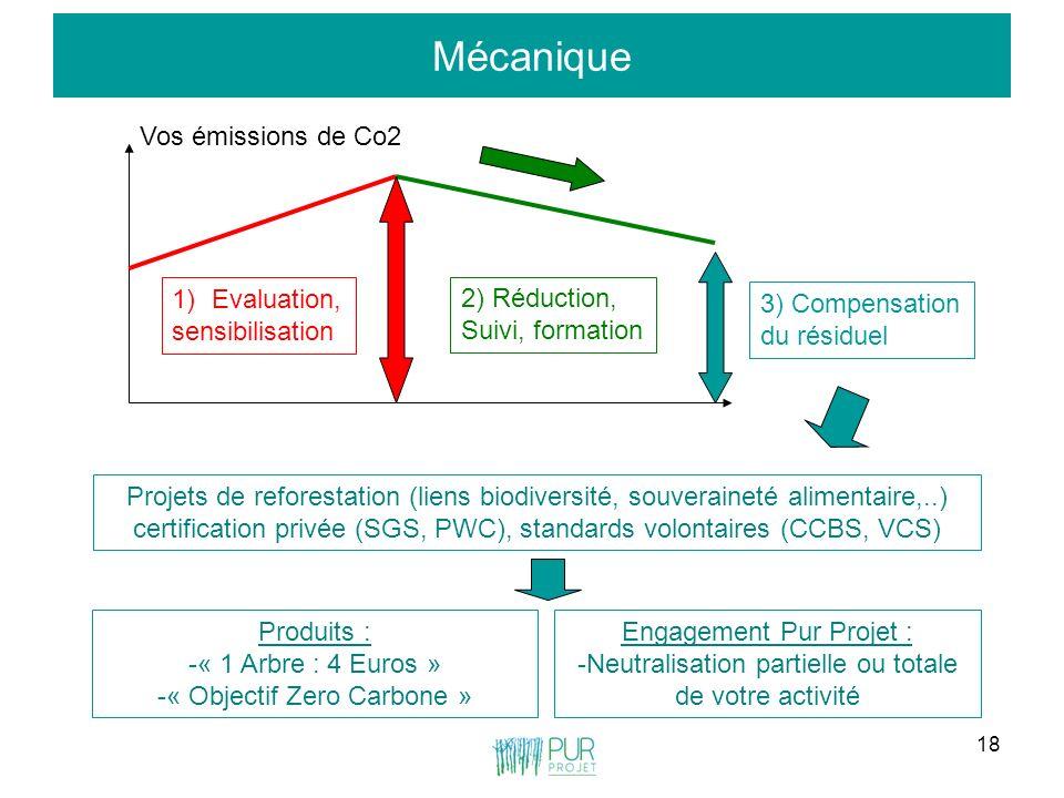 18 Mécanique Vos émissions de Co2 1)Evaluation, sensibilisation 2) Réduction, Suivi, formation 3) Compensation du résiduel Projets de reforestation (l