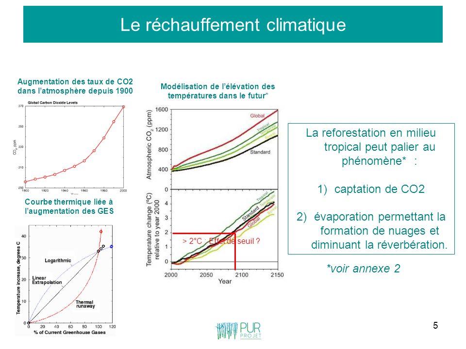 5 Le réchauffement climatique Augmentation des taux de CO2 dans latmosphère depuis 1900 Courbe thermique liée à laugmentation des GES Modélisation de